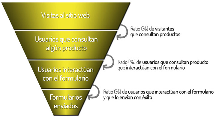 Embudo de conversión web con ratios de conversión intermedios
